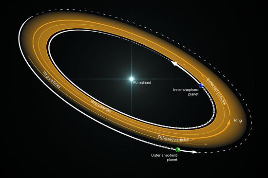 Vzhled disku u hvězdy Fomalhaut a možná pozice dvou planet u jeho okrajů. Credit:  ALMA (ESO/NAOJ/NRAO)/B. Saxton