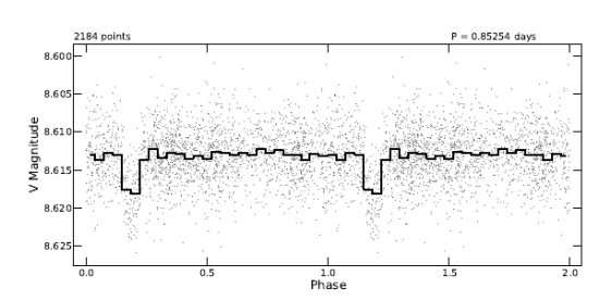 Možný tranzit exoplanety, zachycený dalekohledem KELT. Credit: Joshua Pepper et al