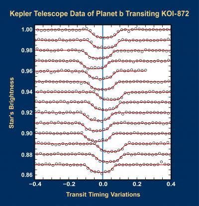 Světelná křivka exoplanety KOI-821 b a jasné odchylky v časech tranzitů. Credit: Southwest Research Institute