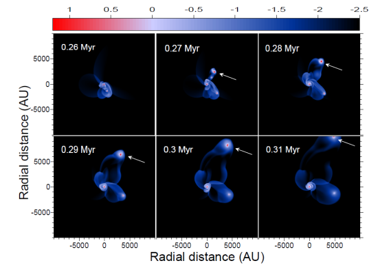 Možný vznik hnědých trpaslíků v průběhu času na základě oddělení shluků hmoty z původního mračna, ze kterého vznikají hvězdy. Na vodorovné a svislé ose je vyneseno měřítko: 1AU = vzdálenost Země od Slunce, Myr = milion let. Credit: Shantanu Basu et al.