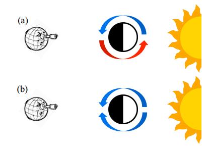 Dva typy atmosfér horkých Jupiterů. a) záření od mateřské hvězdy není tak silné, dochází k tvorbě jetů v atmosféře planety a pozorujeme rudý i modrý posuv. b) záření mateřské hvězdy je velké, jety se netvoří, k cirkulaci dochází podél obou rozhraní denní a noční strany, převládá modrý posuv. Credit: Showman et al.