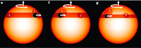 Planety přechází před hvězdnými skvrnami (1,2,3), což se projevuje v datech Keplera. Doba rotace skvrn je v případě Kepler-30 asi 16 dní. Credit: Roberto Sanchis-Ojeda et al.