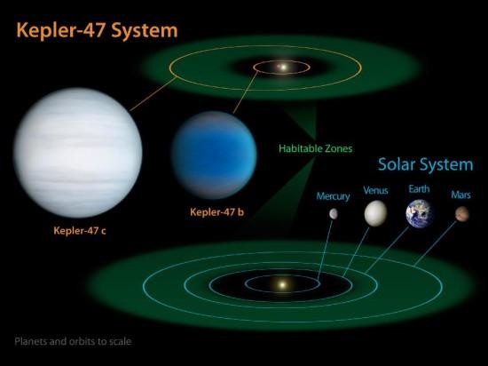 Obyvatelná oblast ve Sluneční soustavě (zeleně) a u dvojhvězdy Kepler-47. Credit: NASA/JPL-Caltech/T. Pyle