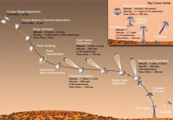Průběh přistání, credit: NASA