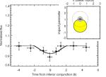Světelná křivka 55 Cnc v čáře vodíku Lyman-alfa v době očekávaného tranzitu 55 Cnc b. Zatímco planeta před hvězdou nepřechází, atmosféra (tečkovaný kruh) částečně ano. Credit: Ehrenreich et al.