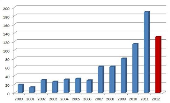 Počty objevených exoplanet v posledních letech. Zdroj dat: exoplanet.eu