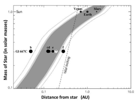 Systém Gliese 667 C podle Philipa Gregoryho.