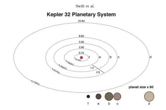 Systém Kepler-32, autor: Swift et al.