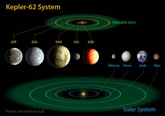 Systém Kepler-62 a jeho srovnání se Sluneční soustavou. Credit: Caltech, NASA