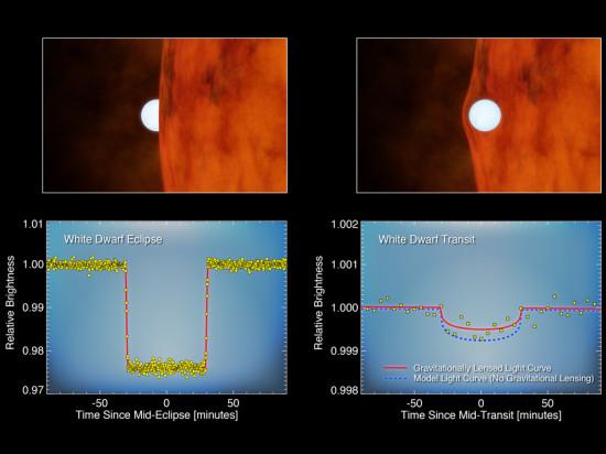 """<b>Obrázek vlevo:</b> na první pohled tranzit exoplanety před hvězdou, který způsobuje pokles její jasnosti. Ve skutečnosti však jde o sekundární zákryt a bílý trpaslík je v daný okamžik schován za hvězdou. V tu chvíli k nám přichází světlo pouze od červeného trpaslíka a to od bílého trpaslíka """"chybí"""". <b>Obrázek vlevo:</b> tranzit bílého trpaslíka, který je velký zhruba jako Země způsobuje jen nepatrný pokles jasnosti červeného trpaslíka. Modrá čára ukazuje, jak by měl takový tranzit vypadat. Červená čára ukazuje skutečná napozorovaná data. Hmotnost bílého trpaslíka je tak velká (srovnatelná se Sluncem), že ohýbá a zesiluje světlo červeného trpaslíka. Credit: NASA/Ames/JPL-Caltech"""