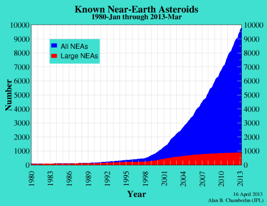 Vývoj počtu známých blízkozemních planetek. Credit: NASA
