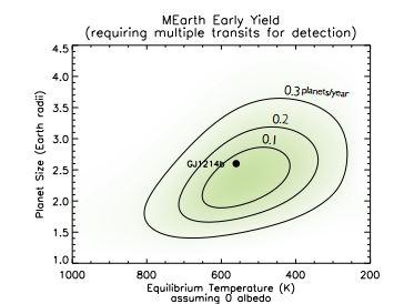 Pravděpodobné množství objevených planet za rok s více než jedním zaznamenaným tranzitem. V grafu je vynesena závislost poloměru planety na rovnovážné teplotě. Credit: Berta et al.