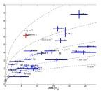 Hustota dosud objevených exoplanet a jejich hmotnost. Credit: Aviv Ofir et all.