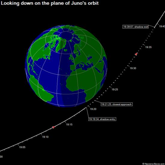 Dráha sondy Juno během středečního průletu. Credit and Copyright:Heavens-Above, universetoday.com