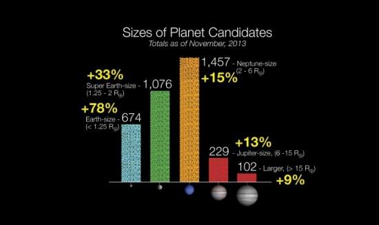 """Dosavadní objevy Keplera. Rozdělení kandidátů podle velikosti. Podrobnosti v článku <a href=http://www.exoplanety.cz/2013/11/05/revize-v-datech-z-keplera-a-stovky-novych-svetu/"""">Revize v datech z Keplera a stovky nových světů</a>."""