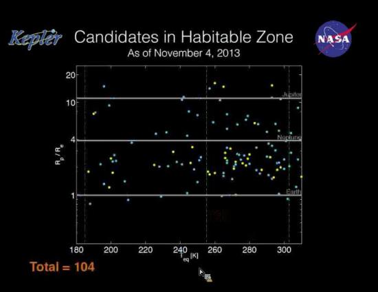 Kandidáti v obyvatelných oblastech. Závislost poloměru na rovnovážné teplotě. Credit: NASA