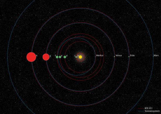 Systém Kepler-90 a jeho srovnání se Sluneční soustavou. Zdroj: http://dlr.de/dlr/desktopdefault.aspx/tabid-10081/151_read-8560/year-all/#gallery/12713