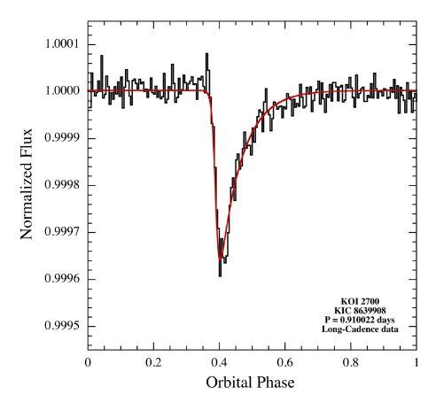 Nesymetrická světelná křivka kandidáta KOI-2700 b. Credit: Rappaport et al.