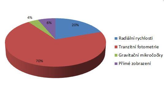 Přibližné  rozdělení metod, kterými byly v roce 2013 objevovány exoplanety. Zdroj: exoplanet.eu