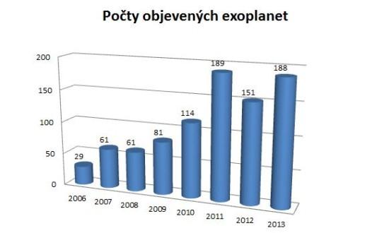 Přibližné počty objevených exoplanet v posledních letech. Zdroj: exoplanet.eu