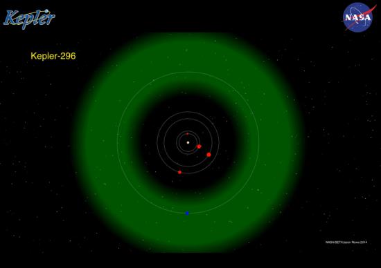 Planetární systém Kepler-296. Zeleně je znázorněná obyvatelná oblast. Credit: NASA