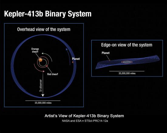 Planetární systém Kepler-418, credit: NASA, ESA, STScl