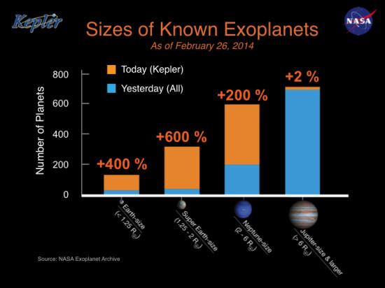 Počty exoplanet včera a dnes.