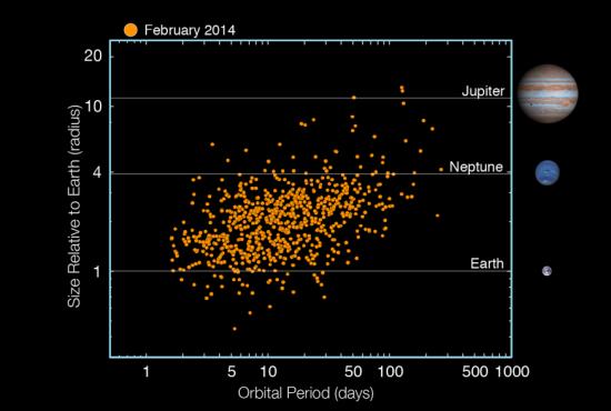 Rozložení jednotlivých nových exoplanet. Graf představuje závislost poloměru planet a oběžné doby. Credit: NASA