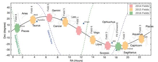Zorná pole Keplera, credit: Howell et al.