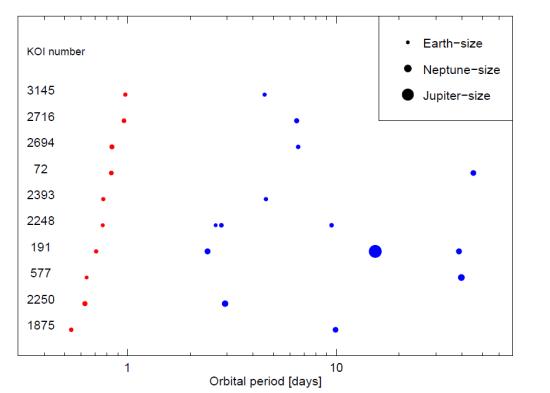 Některé multiplanetární systémy s USP. Credit: Sanchis-Ojeda et al.