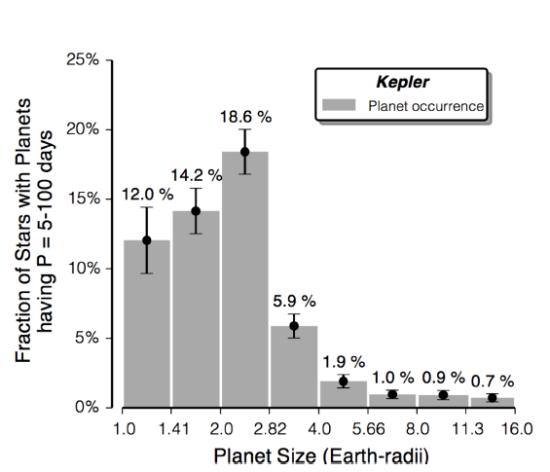 Procentuální zastoupení planet o různých poloměrech u hvězd typu Slunce. Credit: Geoffrey W. Marcy et al.