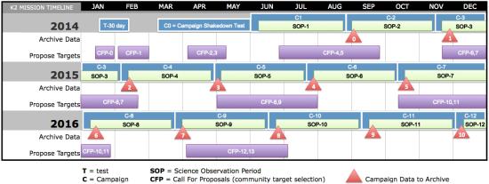 Jednotlivé kampaně Keplera. Nahoře v černém řádku jsou měsíce. Důležité jsou pak jednotlivé modré chlívečky, které označují jednotlivé kampaně (C-1, C-2,...)