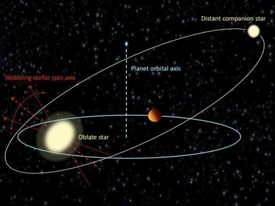hot-jupiter-binary-stars-orbits