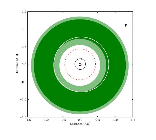 Systém KIC 9632895 b, zeleně znázorněná přibližná obyvatelná oblast. Credit: William et al.