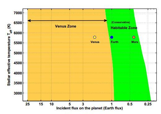 Přibližná pozice Venušiny zóny. Na svislé ose je teplota hvězdy, na vodorovné pak oslunění. Credit: Stephen R. Kane et al.