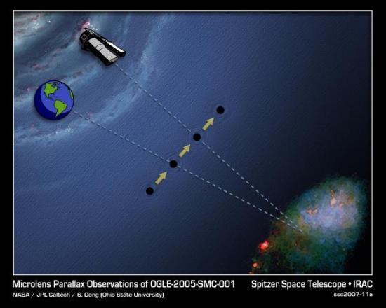 V roce 2007 bylo vůbec poprvé v historii představeno měření  paralaxy gravitační čočky OGLE-2005-SMC-001. Credit: NASA