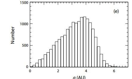 Odhadované počty objevených exoplanet v různých vzdálenostech od hvězdy v AU. Credit: Perryman et al.