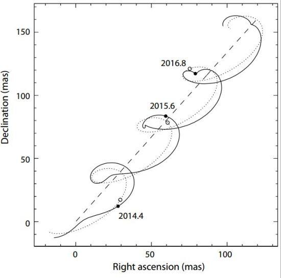 Pohyb hvězdy s exoplanetou po obloze. Hypotetická hvězda se nachází 50 pc daleko a obíhá okolo ní objekt o hmotnosti 15 Jupiterů ve vzdálenosti 0,6 AU. Credit: Perryman et al.