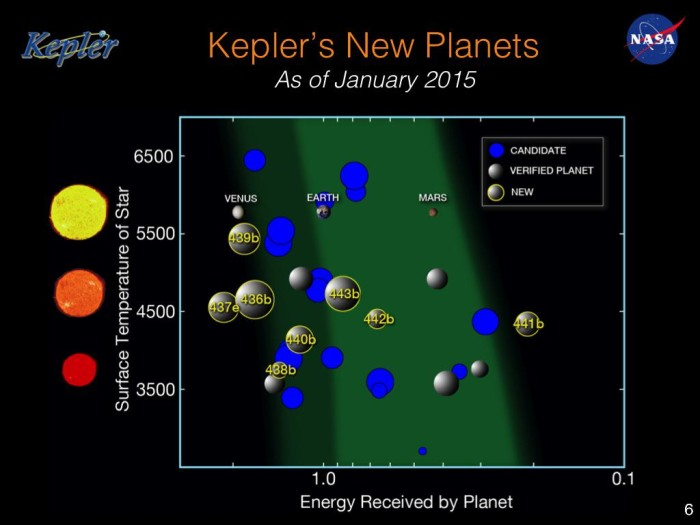 Nové a dřívější obyvatelné exoplanety od Keplera.
