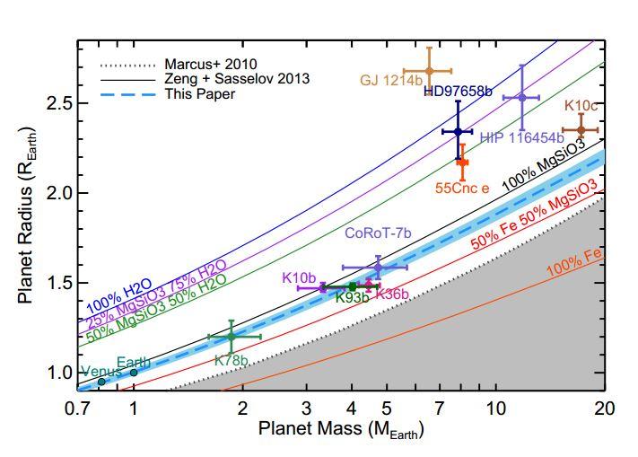 Poměr poloměru a hmotnosti vybraných planet a jejich složení. Credit: Dressing et al.