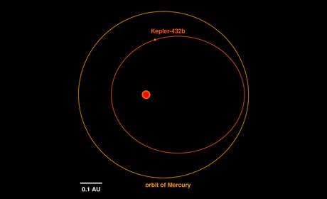 kepler432_orbit_englisch_460x280