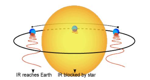 Jak se získá tepelný profil planety  - pozorujeme tranzitující planetu nikoliv během tranzitu ale před a po zákrytu. Foto: Heather Knutson
