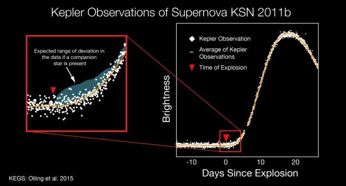 Světelná křivka (graf závislosti jasnosti na čase) supernovy KSN 2011b z dalekohledu Kepler. Křivka znázorňuje nárůst jasnosti. V detailu je v modré oblasti očekávaný pík, který by byl pozorován v případě, že byl explodující bílý trpaslík součástí dvojhvězdy (v páru s hvězdou). V tomto případě nic takového pozorováno nebylo. Credit: NASA