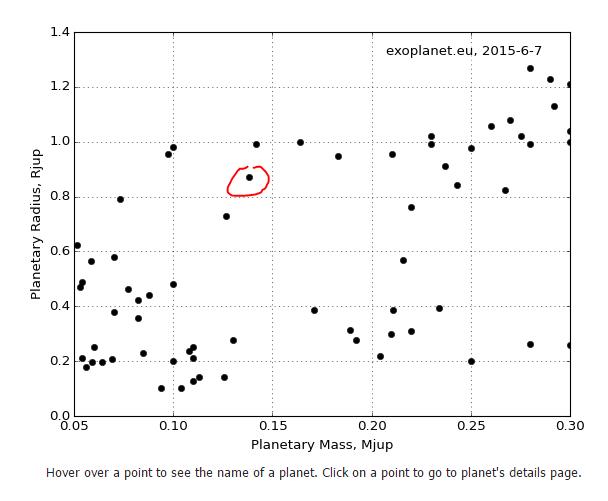 Exoplanety v intervalu hmotnosti mezi hmotnostmi Neptunu a Saturnu. Hmotnost je na vodorovné a poloměr na svislé ose. Zdroj: exoplanet.eu.