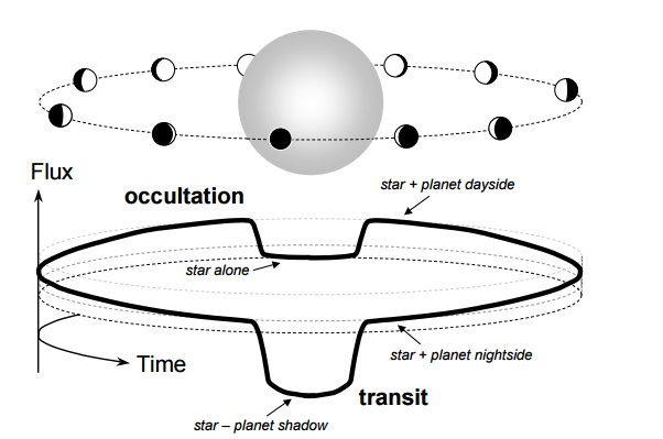Pozorování tranzitu (transmisní spektrum) a zákrytu (termální emise z denní strany exoplanety). Credit: Joshua N. Winn