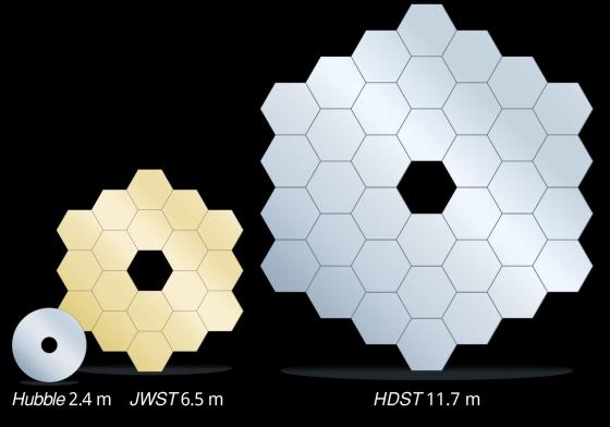 Srovnání zrcadel Hubblova dalekohledu, JWST a HDST. Credit: C. Godfrey