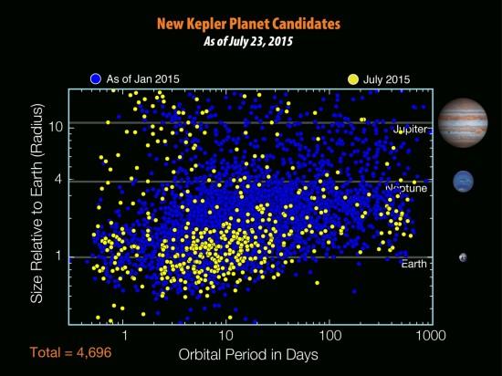 Kandidáti od Keplera (žlutě noví). Na svislé ose je jejich poloměr, na vodorovné oběžná doba. Credit: NASA