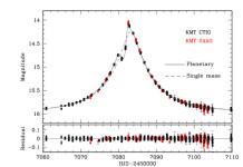 Světelná křivka mikročočkové události KMT-2015-1. Credti: K. H. Hwang et al.