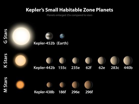 Potenciálně obyvatelné planety, které objevil Kepler, u různých typů hvězd (odshora: hvězdy typu Slunce, oranžoví trpaslíci, červení trpaslíci) Credit: NASA/Ames/JPL-Caltech