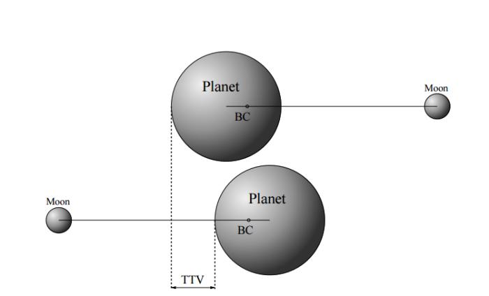 Princip TTV, credit: Simon et al.